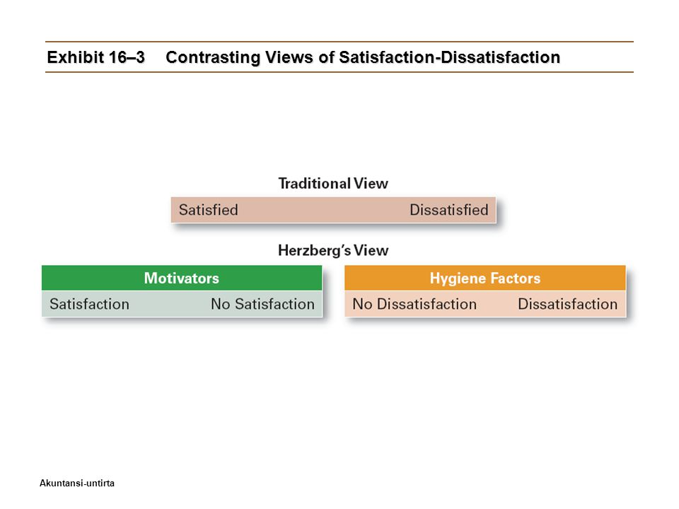 Exhibit 16–3 Contrasting Views of Satisfaction-Dissatisfaction