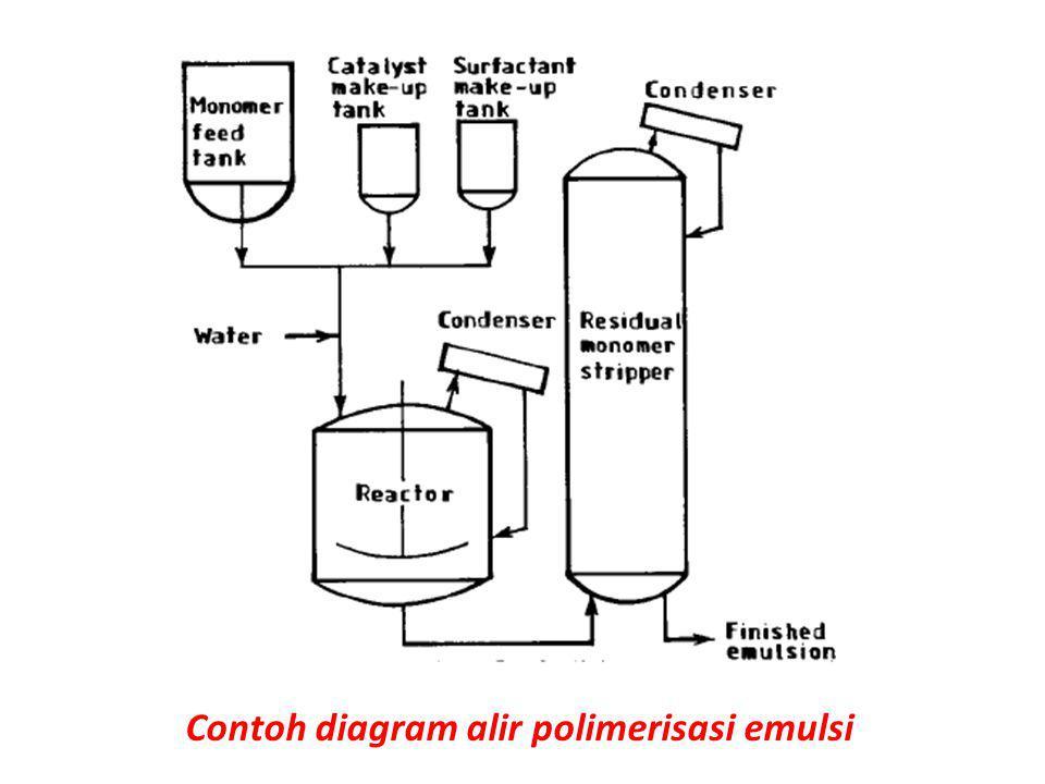 Contoh diagram alir polimerisasi emulsi