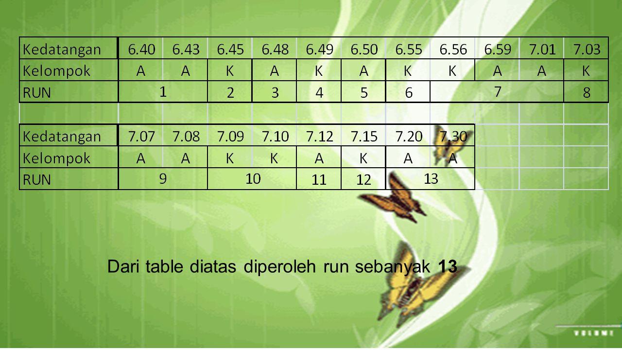 Dari table diatas diperoleh run sebanyak 13