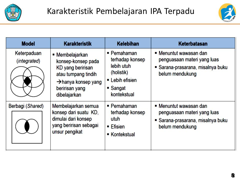 Karakteristik Pembelajaran IPA Terpadu