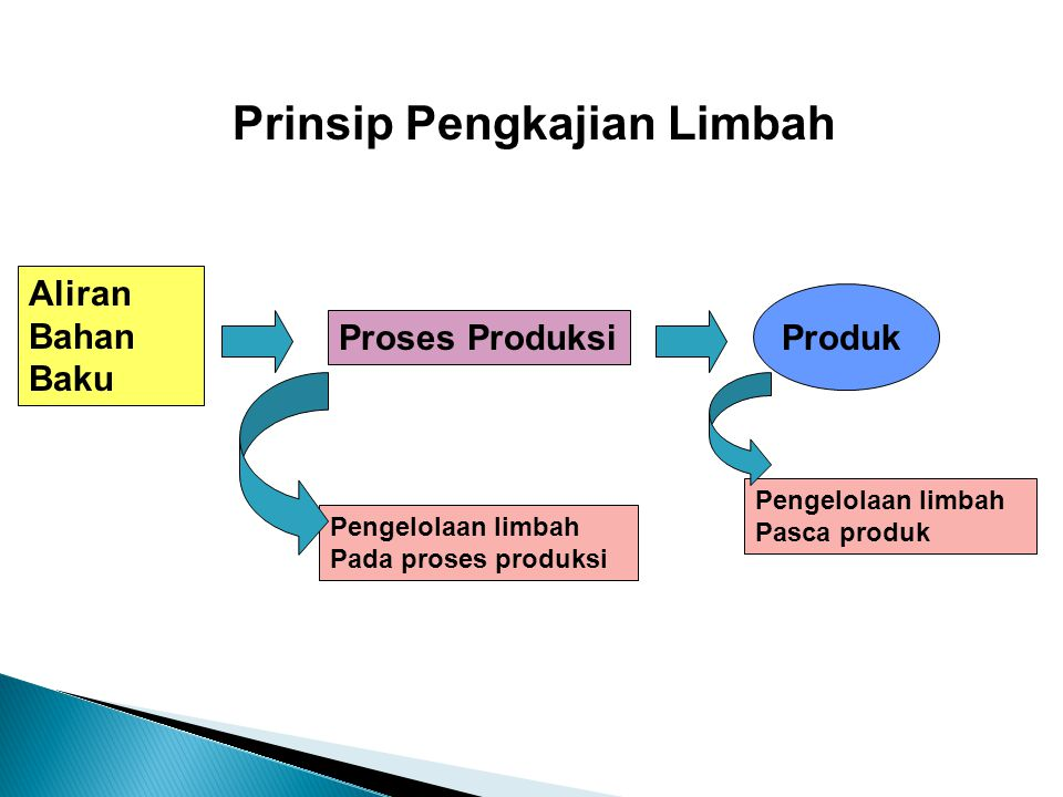 Prinsip Pengkajian Limbah