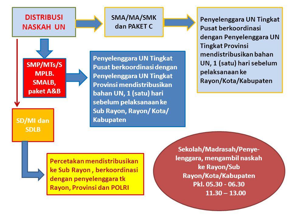 SMP/MTs/SMPLB. SMALB, paket A&B