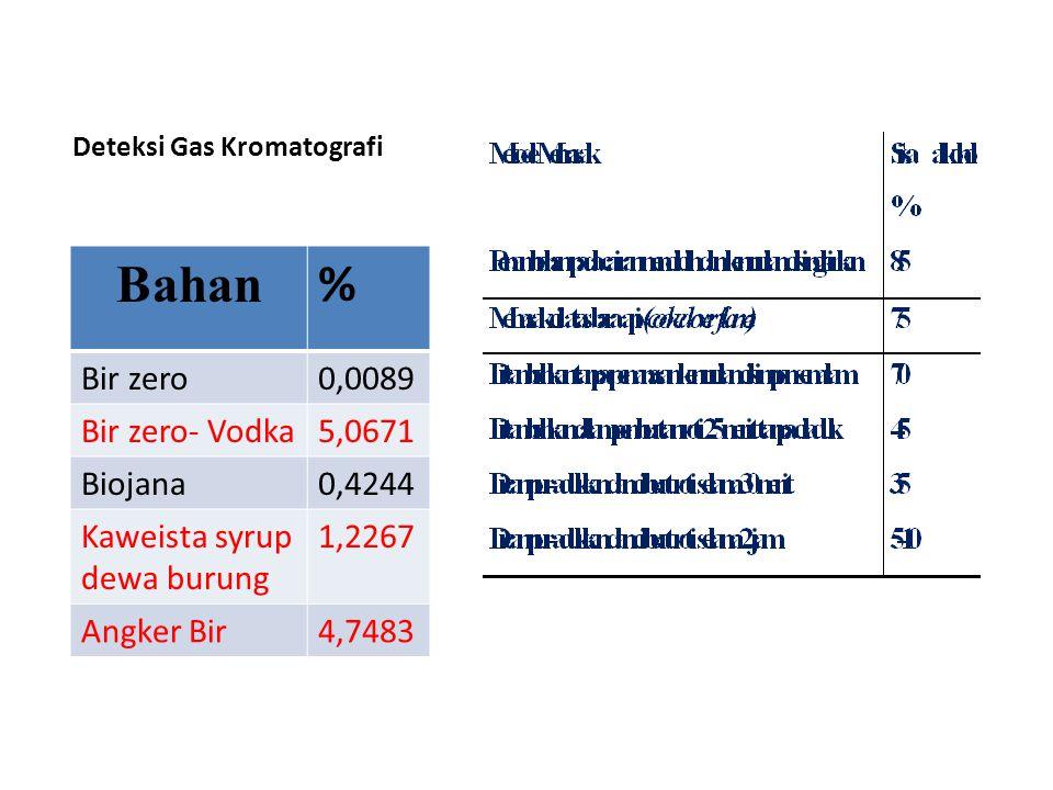 Deteksi Gas Kromatografi
