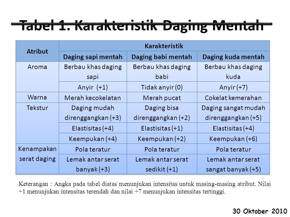 Tabel 1. Karakteristik Daging Mentah