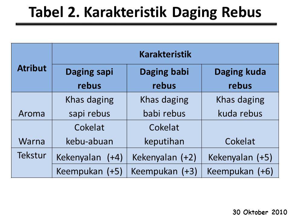 Tabel 2. Karakteristik Daging Rebus