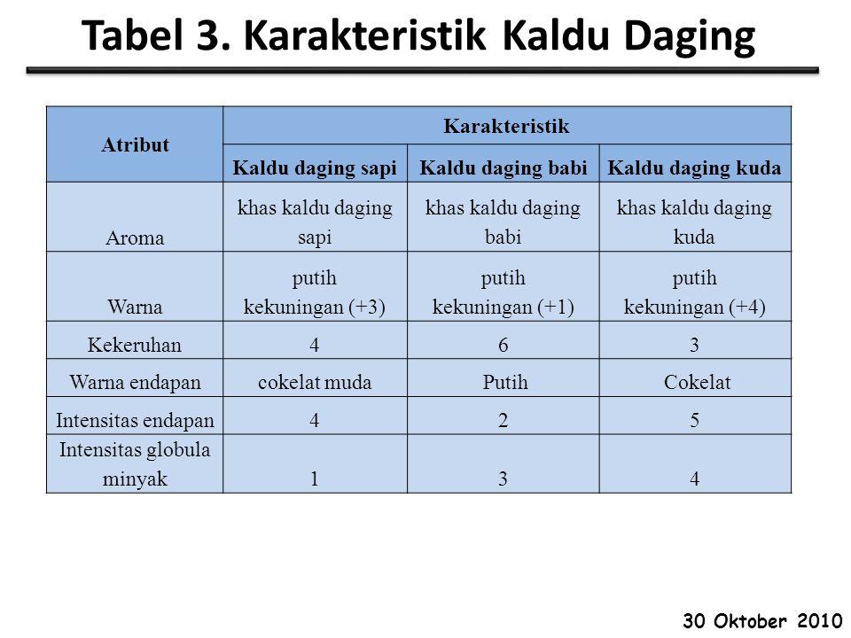 Tabel 3. Karakteristik Kaldu Daging
