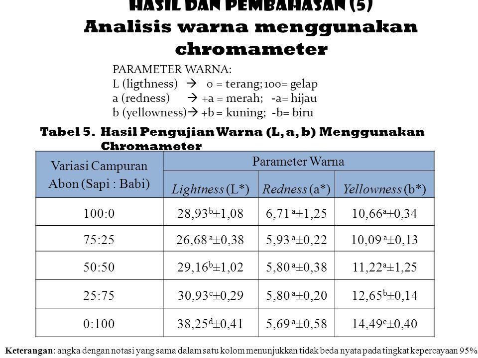 HASIL DAN PEMBAHASAN (5) Analisis warna menggunakan chromameter