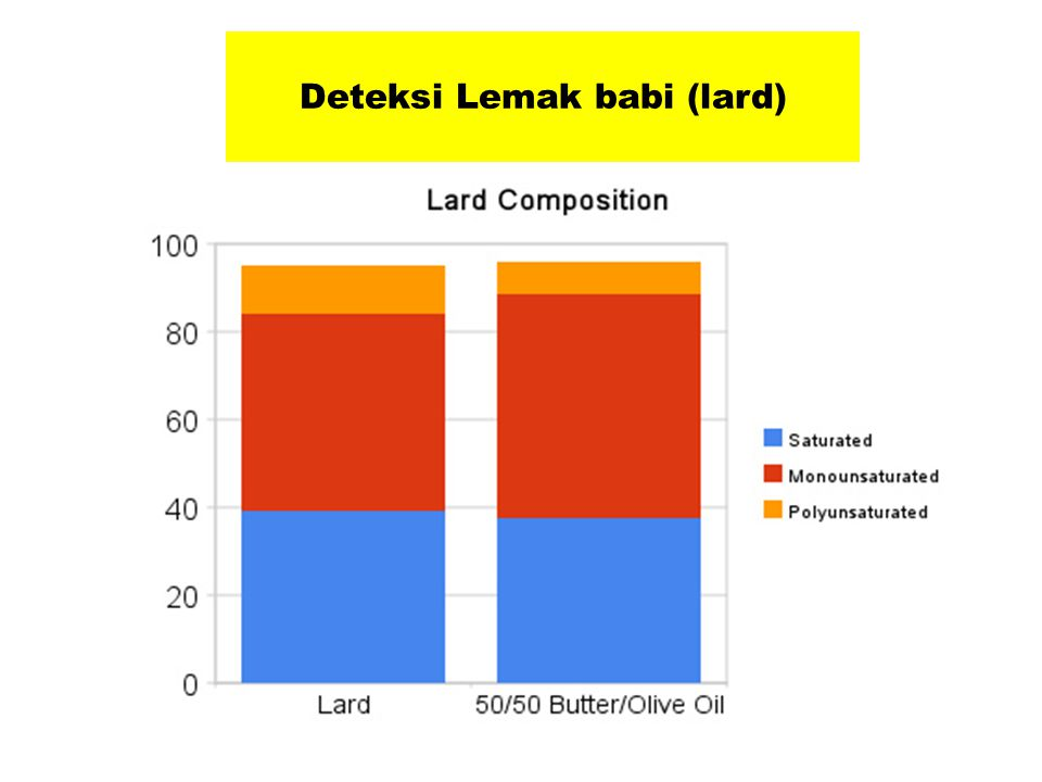 Deteksi Lemak babi (lard)