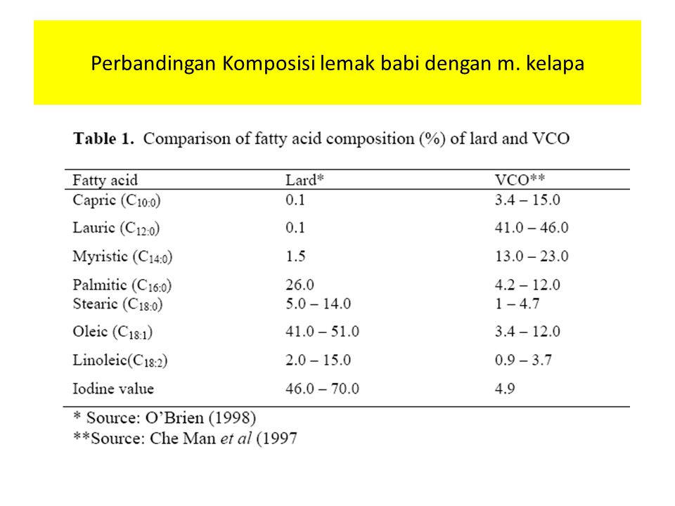 Perbandingan Komposisi lemak babi dengan m. kelapa