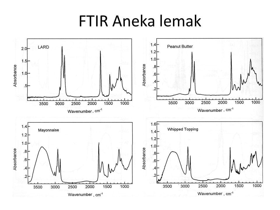 FTIR Aneka lemak