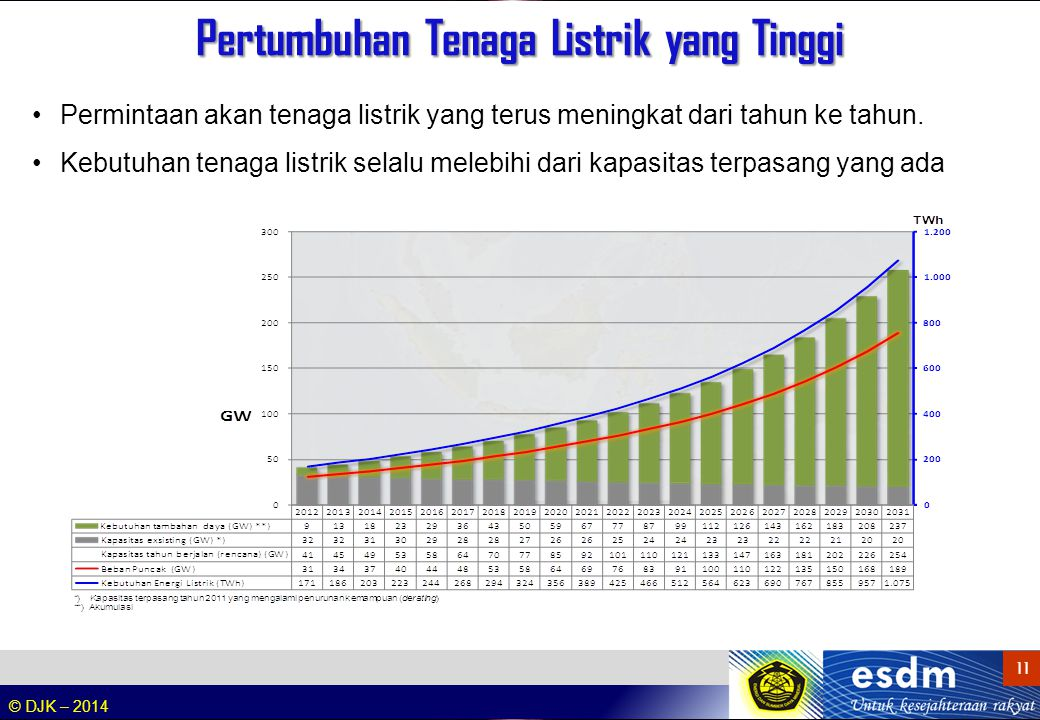 Rasio Elektrifikasi 2013 yang Perlu Ditingkatkan