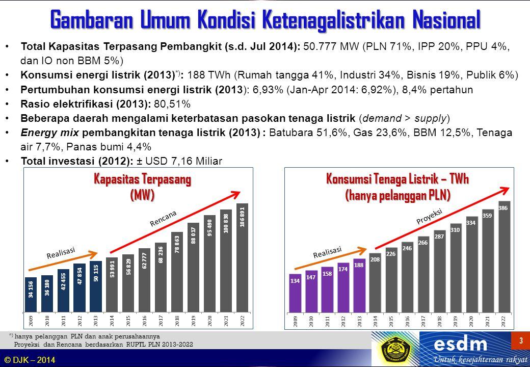 Proyeksi Kebutuhan Tenaga Listrik 2013-2022
