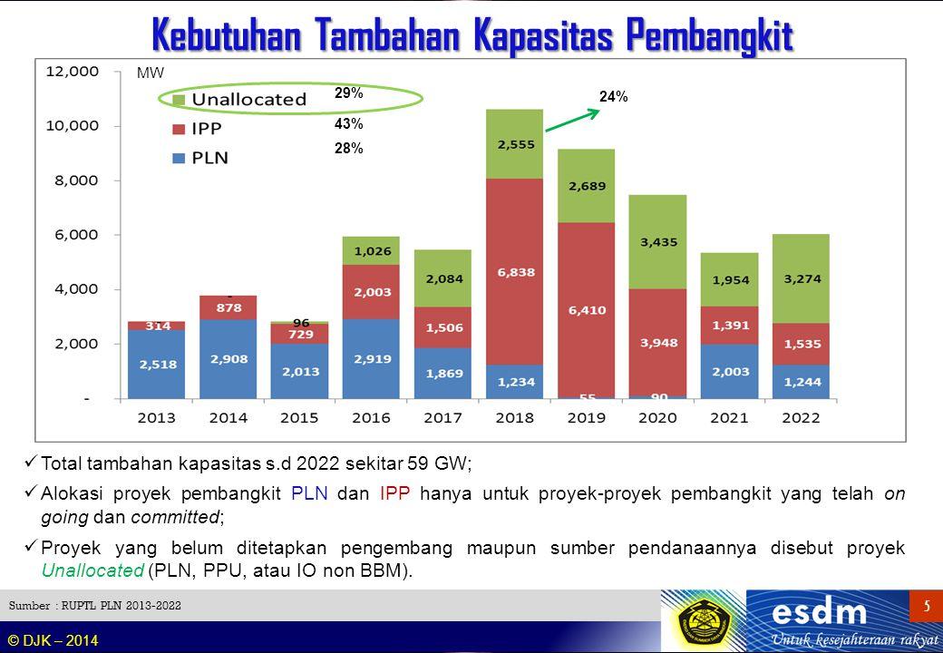 Rencana Kapasitas Pembangkit Nasional (2014 – 2022)