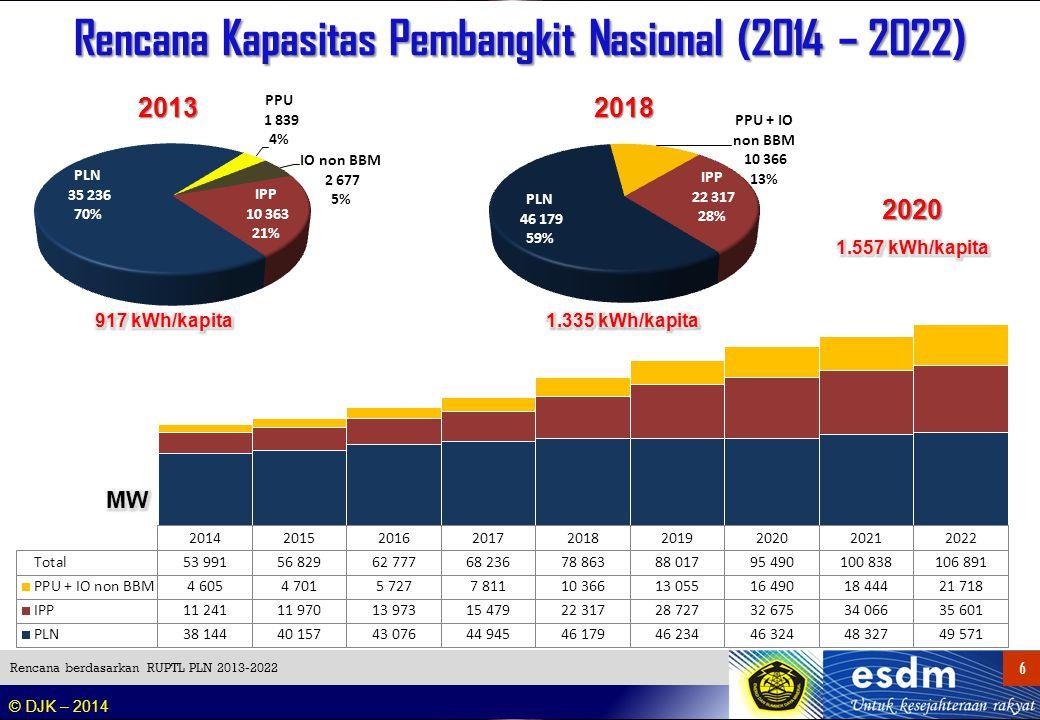 Proyeksi Bauran Energi Total Indonesia Termasuk IPP