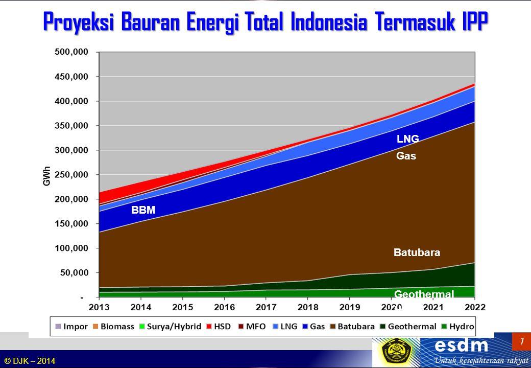 Target Bauran Energi Pembangkitan Tenaga Listrik