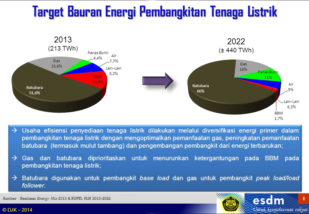 Roadmap Clean Coal Technology (CCT) di Indonesia