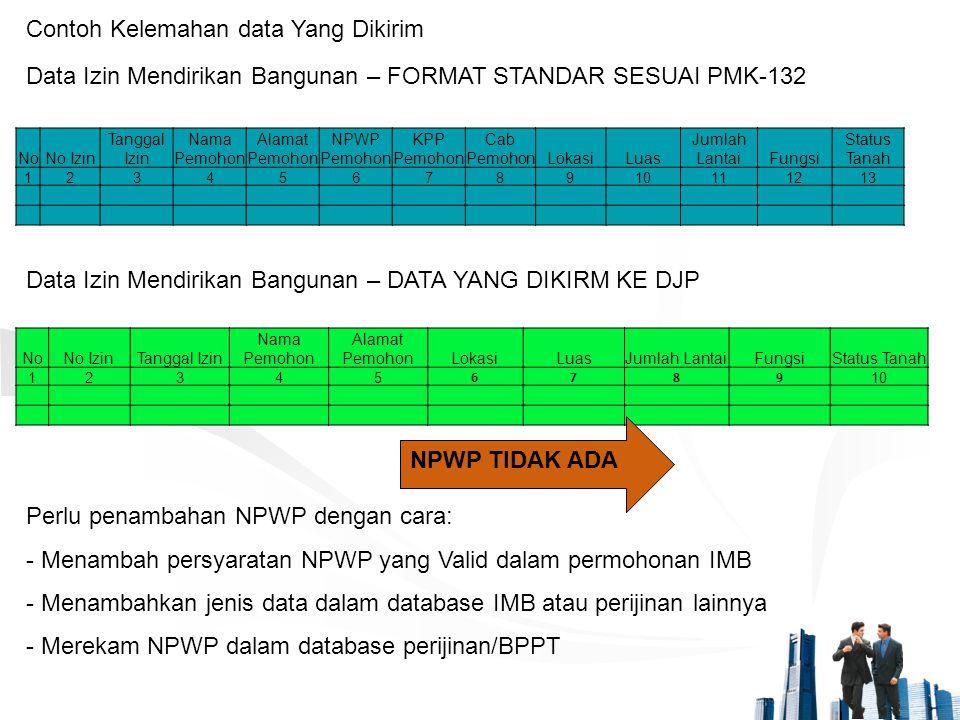 Contoh Kelemahan data Yang Dikirim