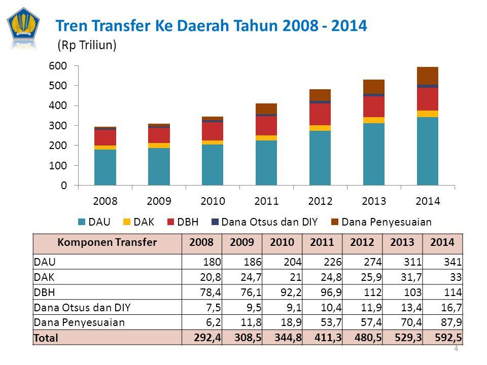 Tren Transfer Ke Daerah Tahun 2008 - 2014