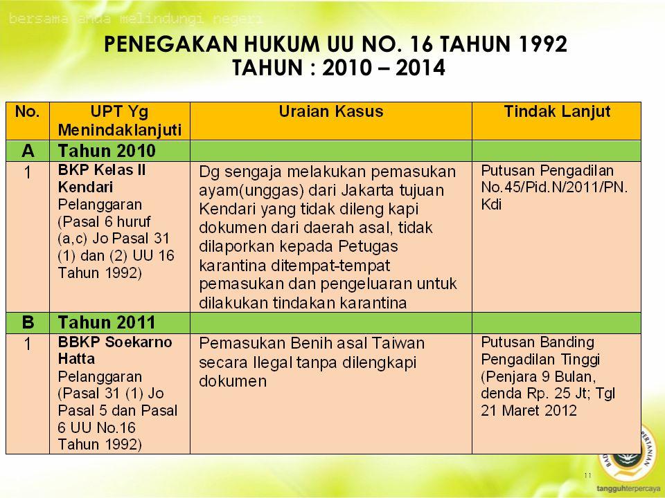 Penegakan HUKUM uu no. 16 tahun 1992 Tahun : 2010 – 2014
