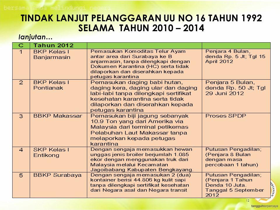 Tindak Lanjut Pelanggaran UU No 16 Tahun 1992 selama Tahun 2010 – 2014
