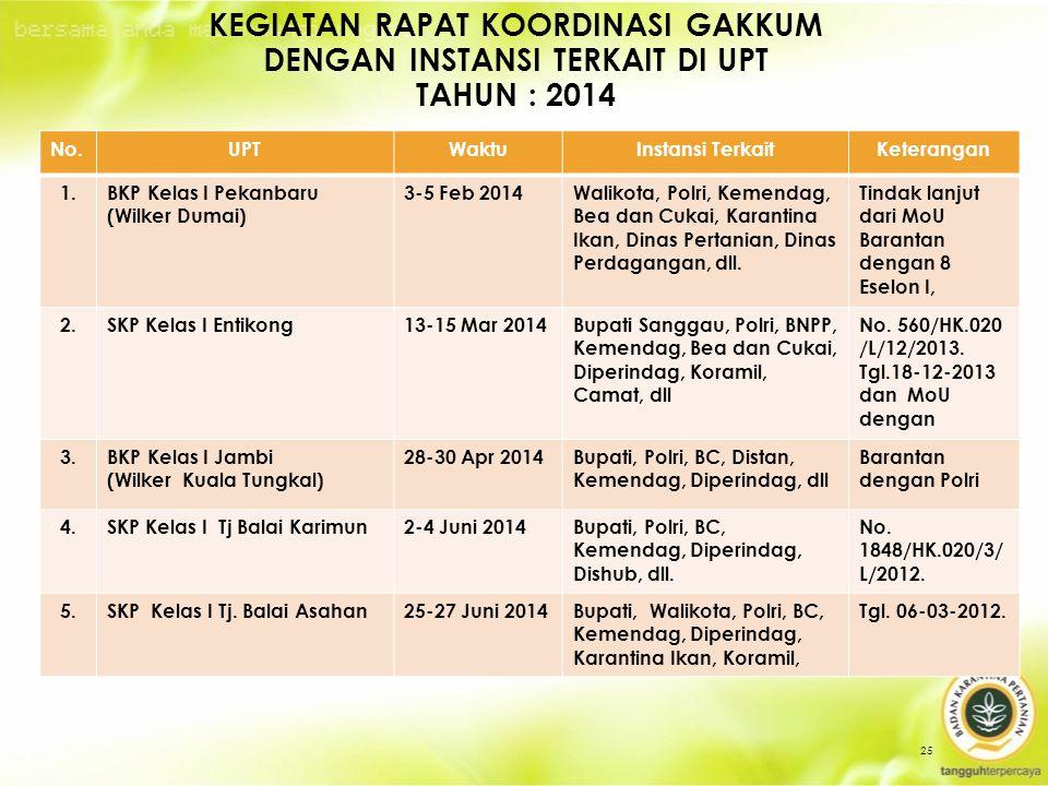 Kegiatan Rapat Koordinasi GAKKUM dengan INSTANSI TERKAIT DI UPT TAHUN : 2014