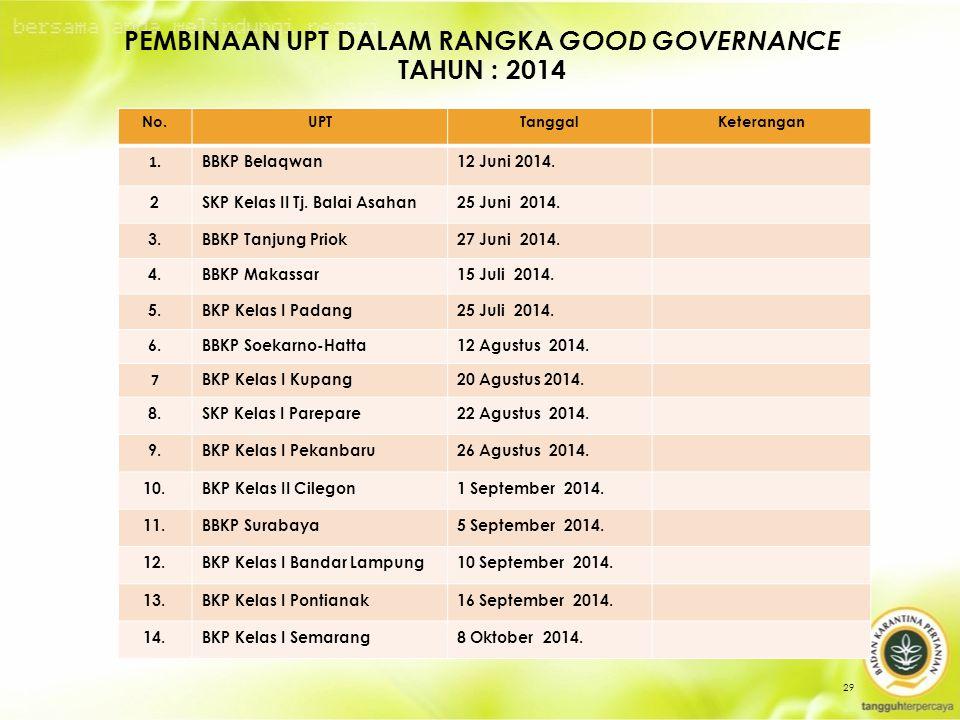 PEMBINAAN UPT DALAM RANGKA GOOD GOVERNANCE