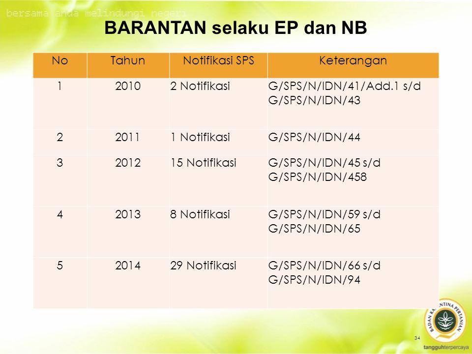 BARANTAN selaku EP dan NB