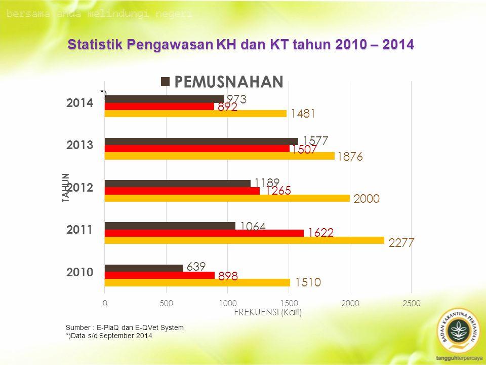 Statistik Pengawasan KH dan KT tahun 2010 – 2014