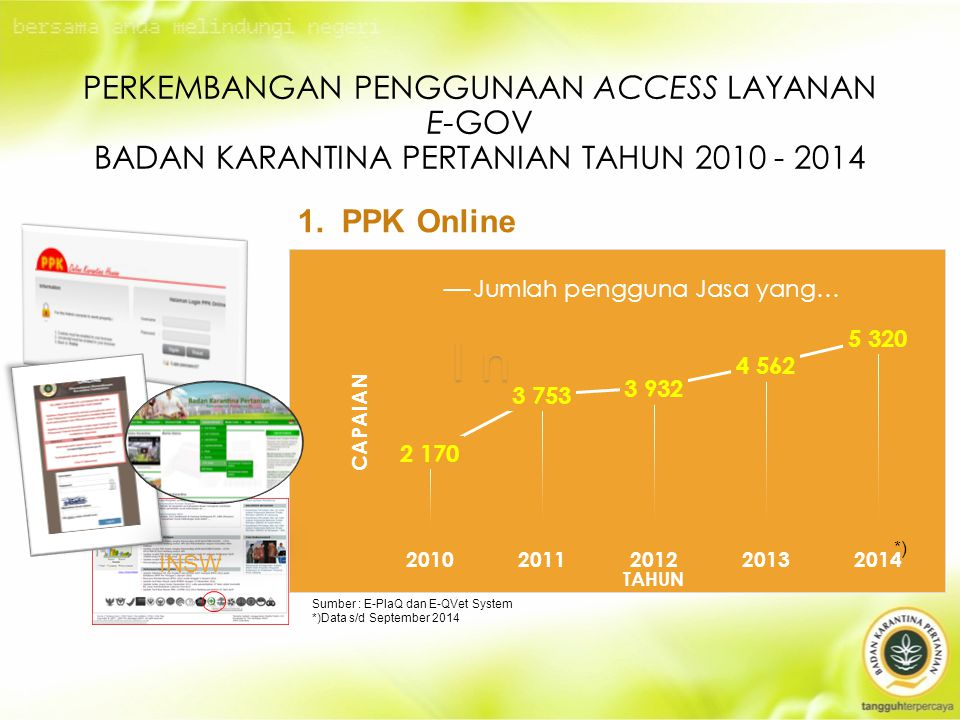 Perkembangan Penggunaan Access Layanan E-Gov Badan Karantina Pertanian Tahun 2010 - 2014