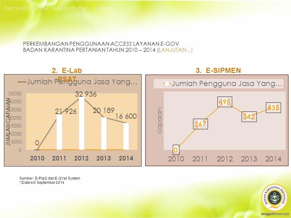 Perkembangan Penggunaan Access Layanan E-Gov Badan Karantina Pertanian Tahun 2010 – 2014 (lanjutan...)