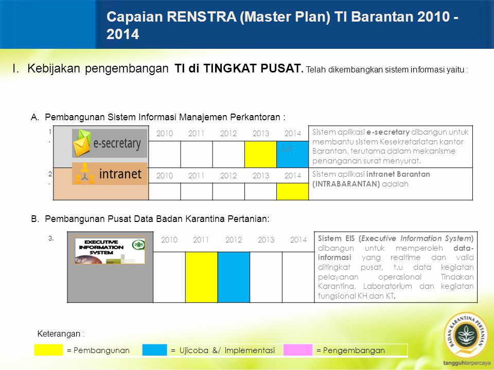 Capaian RENSTRA (Master Plan) TI Barantan 2010 - 2014