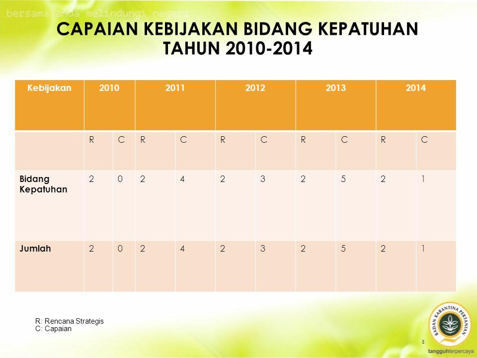 CAPAIAN KEBIJAKAN BIDANG KEPATUHAN TAHUN 2010-2014