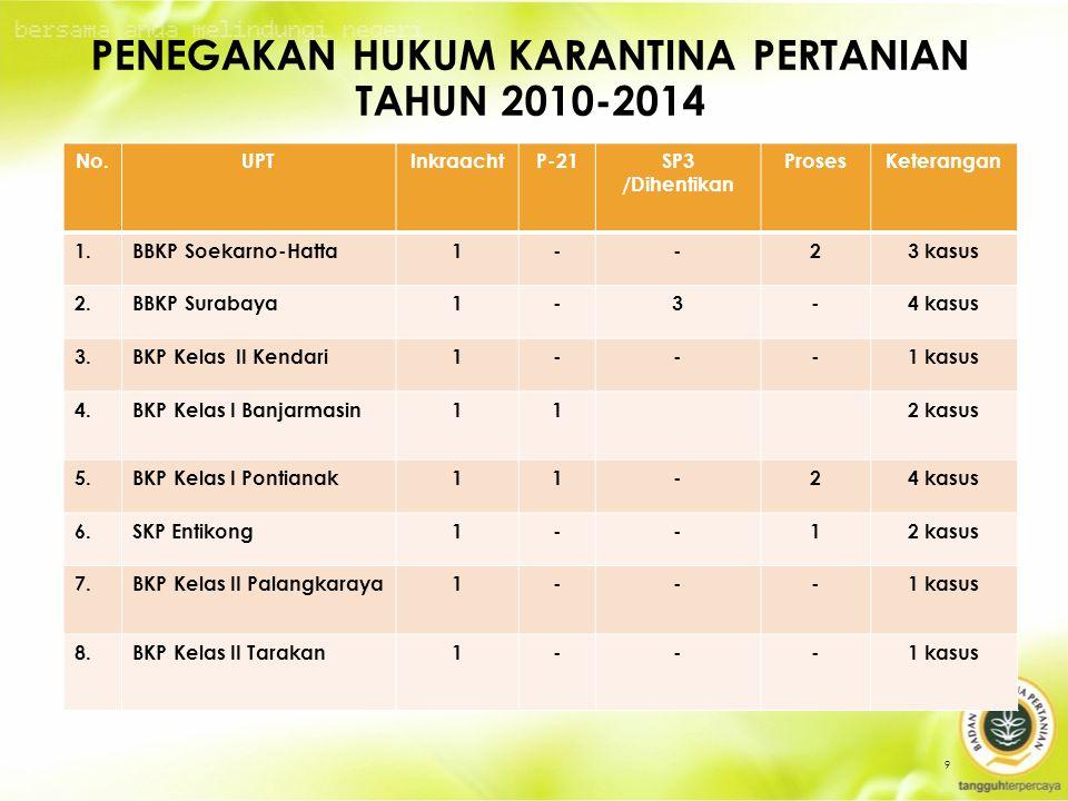 PENEGAKAN HUKUM KARANTINA PERTANIAN TAHUN 2010-2014