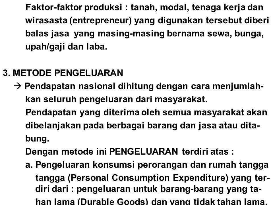 Faktor-faktor produksi : tanah, modal, tenaga kerja dan