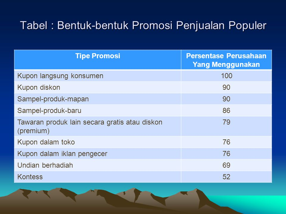 Tabel : Bentuk-bentuk Promosi Penjualan Populer