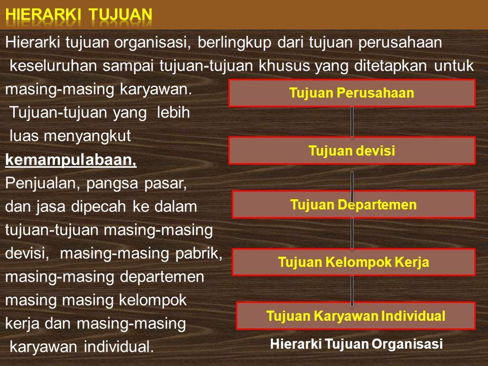 Tujuan Karyawan Individual