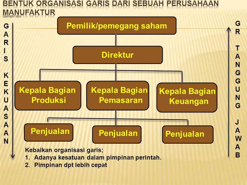 Bentuk organisasi garis dari sebuah perusahaan manufaktur