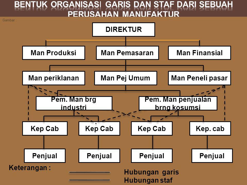 Bentuk organisasi garis dan staf dari sebuah perusahan manufaktur