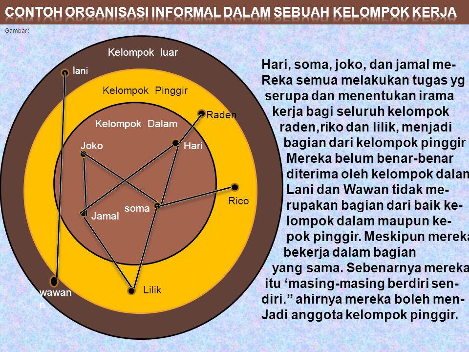 Contoh organisasi informal dalam sebuah kelompok kerja