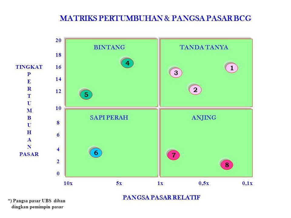 MATRIKS PERTUMBUHAN & PANGSA PASAR BCG