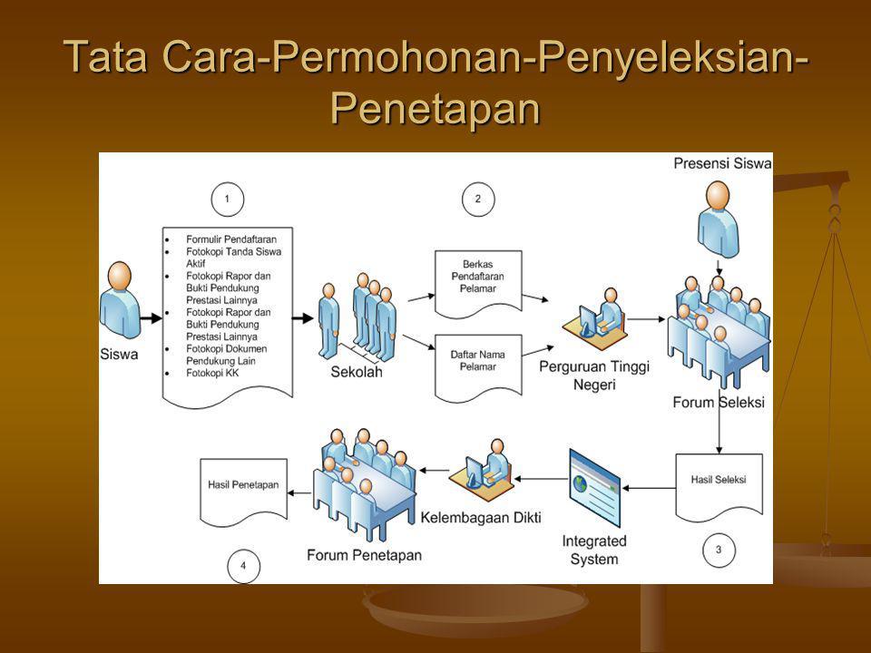 Tata Cara-Permohonan-Penyeleksian-Penetapan