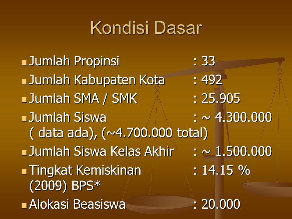 Kondisi Dasar Jumlah Propinsi : 33 Jumlah Kabupaten Kota : 492