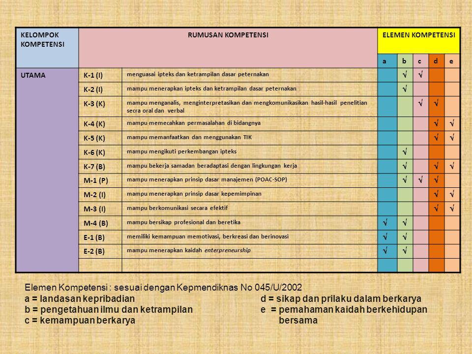 Elemen Kompetensi : sesuai dengan Kepmendiknas No 045/U/2002