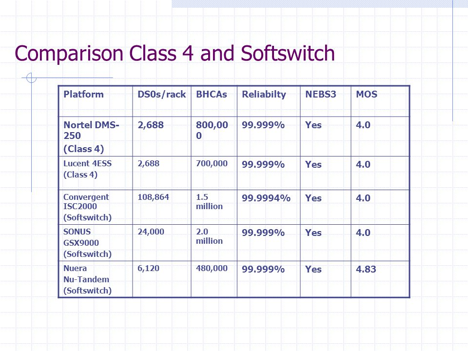 Comparison Class 4 and Softswitch