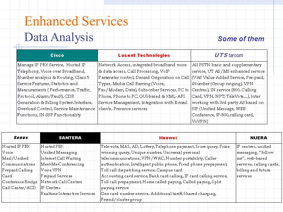 Enhanced Services Data Analysis