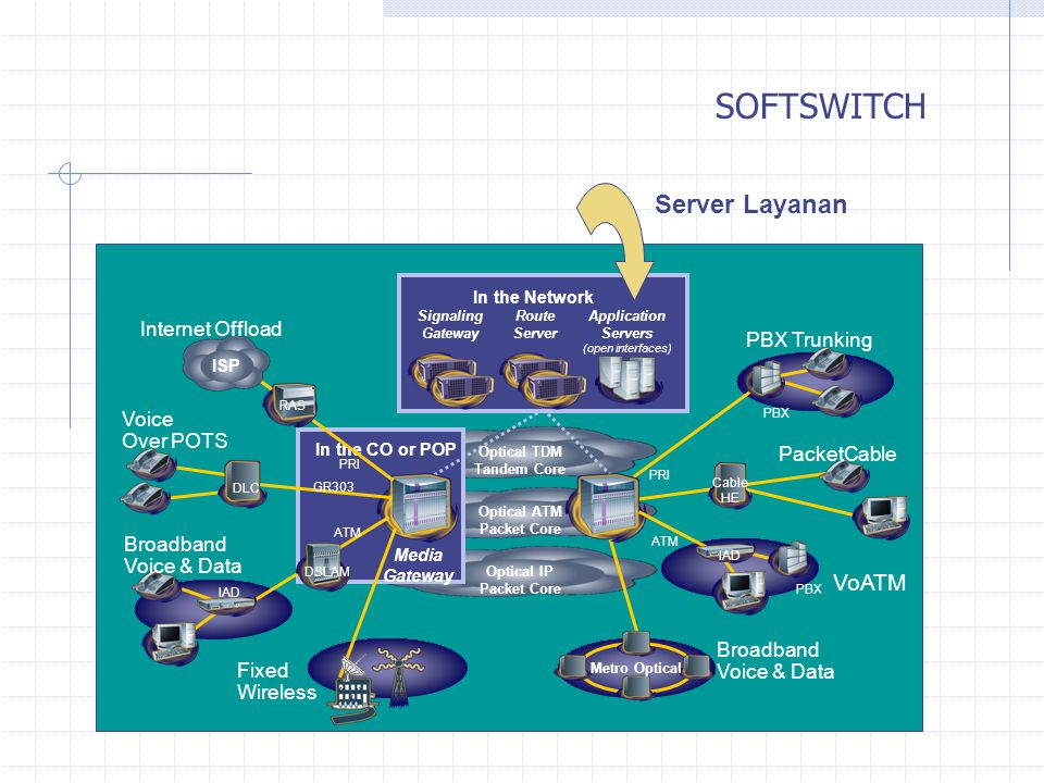 SOFTSWITCH Server Layanan VoATM Internet Offload PBX Trunking Voice
