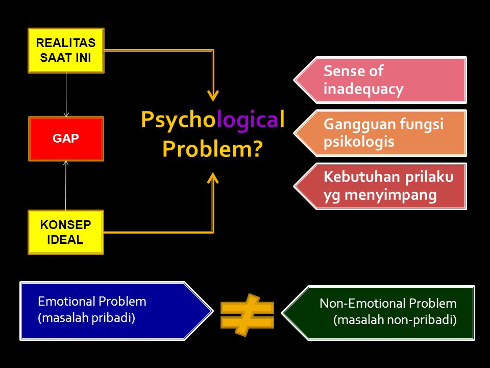 Psychological Problem