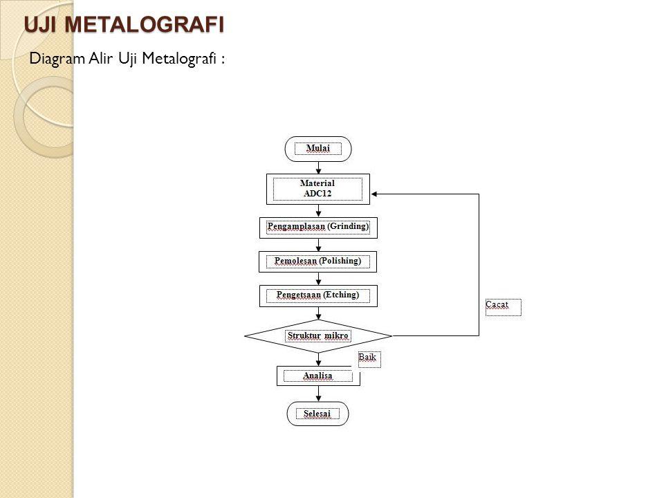 UJI METALOGRAFI Diagram Alir Uji Metalografi :