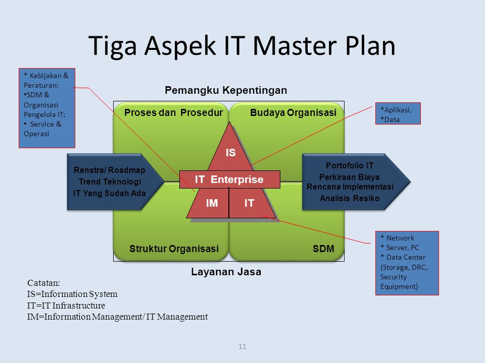 Tiga Aspek IT Master Plan