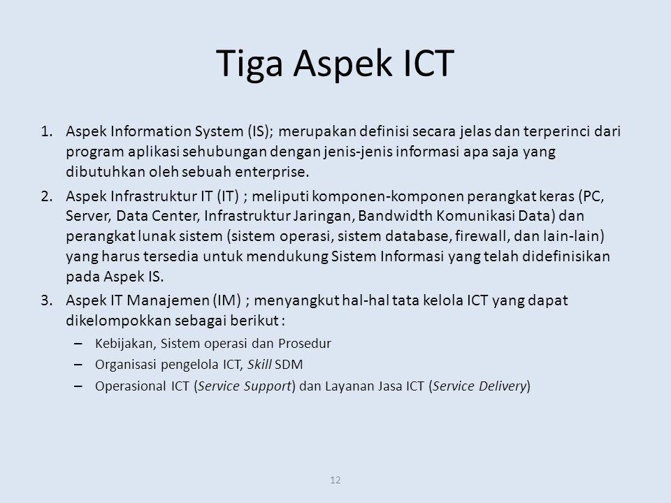 Tiga Aspek ICT